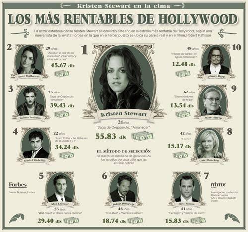 Los actores más rentables de Hollywood